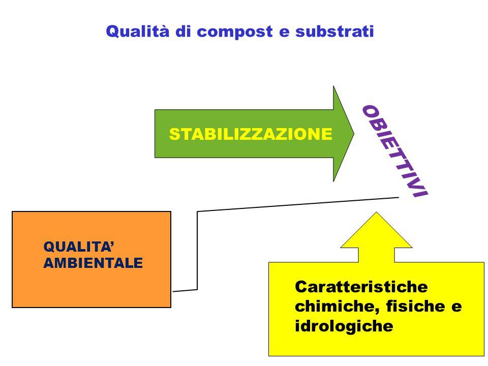 QUALITA' AMBIENTALE OBIETTIVI STABILIZZAZIONE Caratteristiche chimiche, fisiche e idrologiche Qualità di compost e substrati