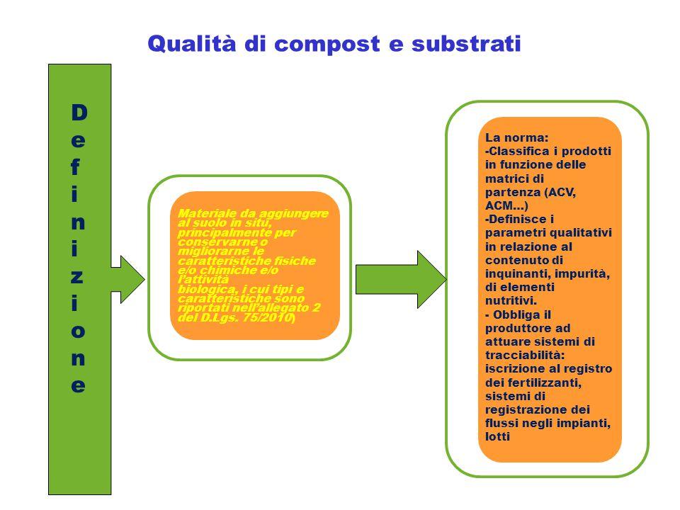 Qualità di compost e substrati DefinizioneDefinizione Materiale da aggiungere al suolo in situ, principalmente per conservarne o migliorarne le caratt