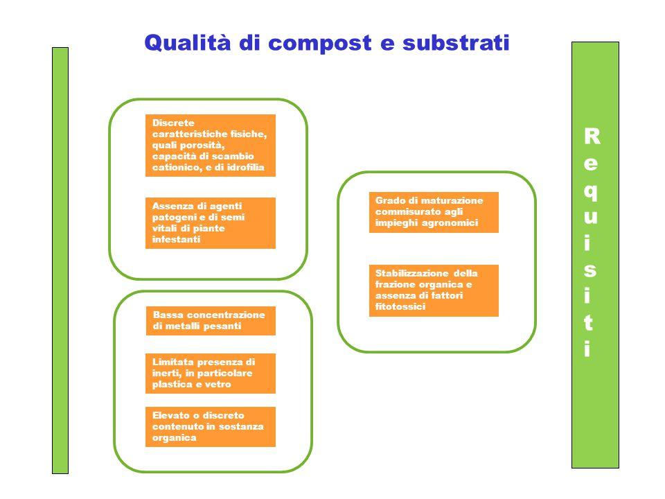 Qualità di compost e substrati Discrete caratteristiche fisiche, quali porosità, capacità di scambio cationico, e di idrofilia Assenza di agenti patog