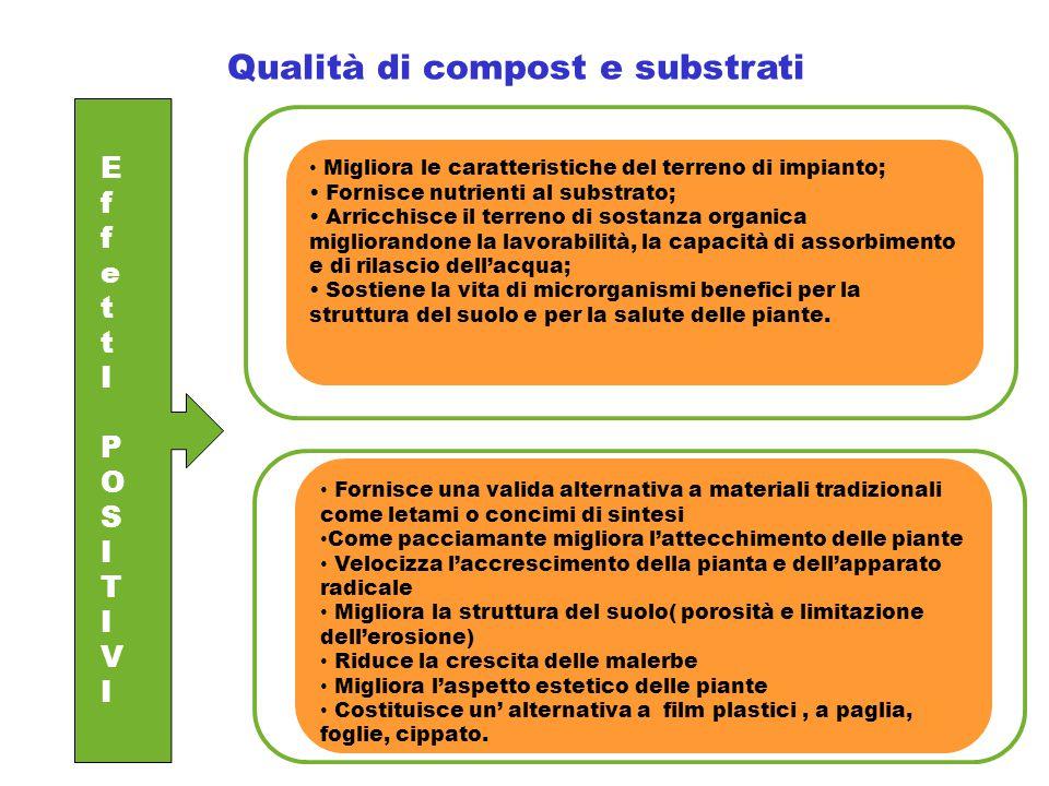 Qualità di compost e substrati EffettIPOSITIVIEffettIPOSITIVI Migliora le caratteristiche del terreno di impianto; Fornisce nutrienti al substrato; Ar