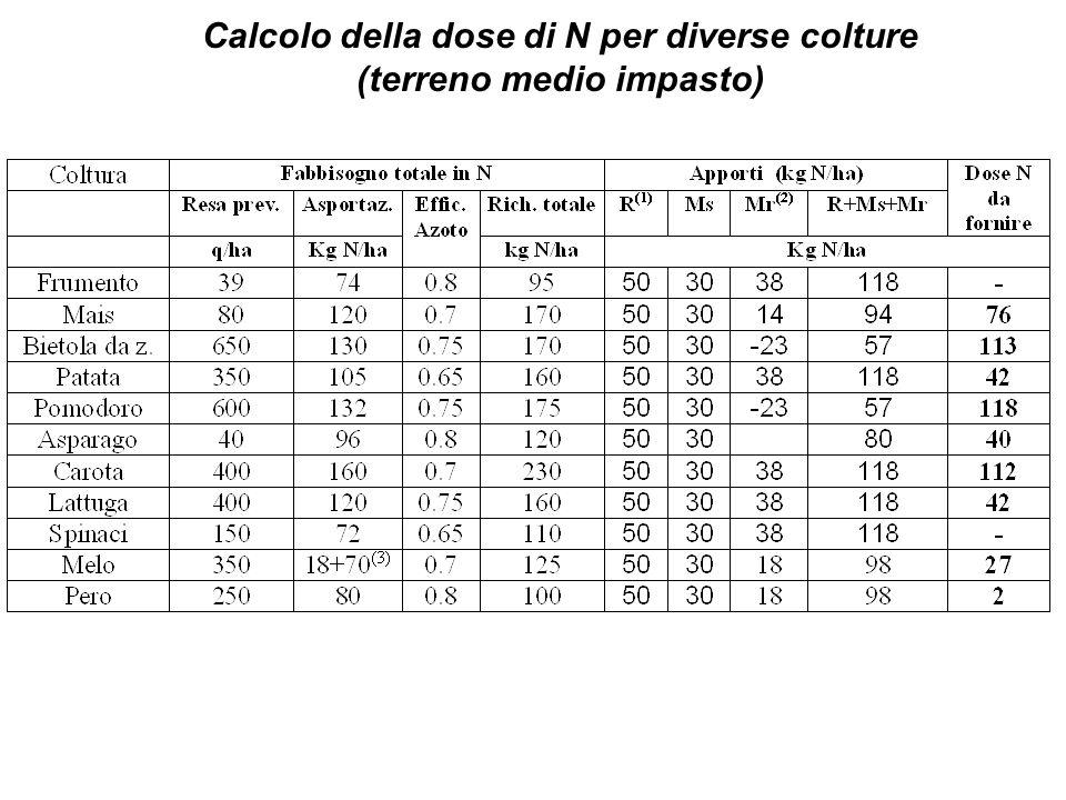 Calcolo della dose di N per diverse colture (terreno medio impasto)