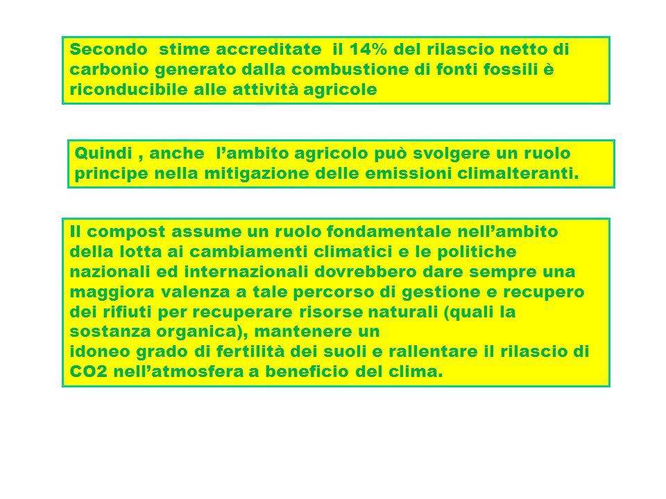 L'impiego di ammendanti organici rappresenta: 1.Un sistema per ridurre le emissioni di GHG 2.