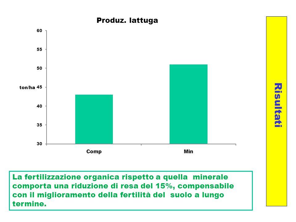 La fertilizzazione organica rispetto a quella minerale comporta una riduzione di resa del 15%, compensabile con il miglioramento della fertilità del s