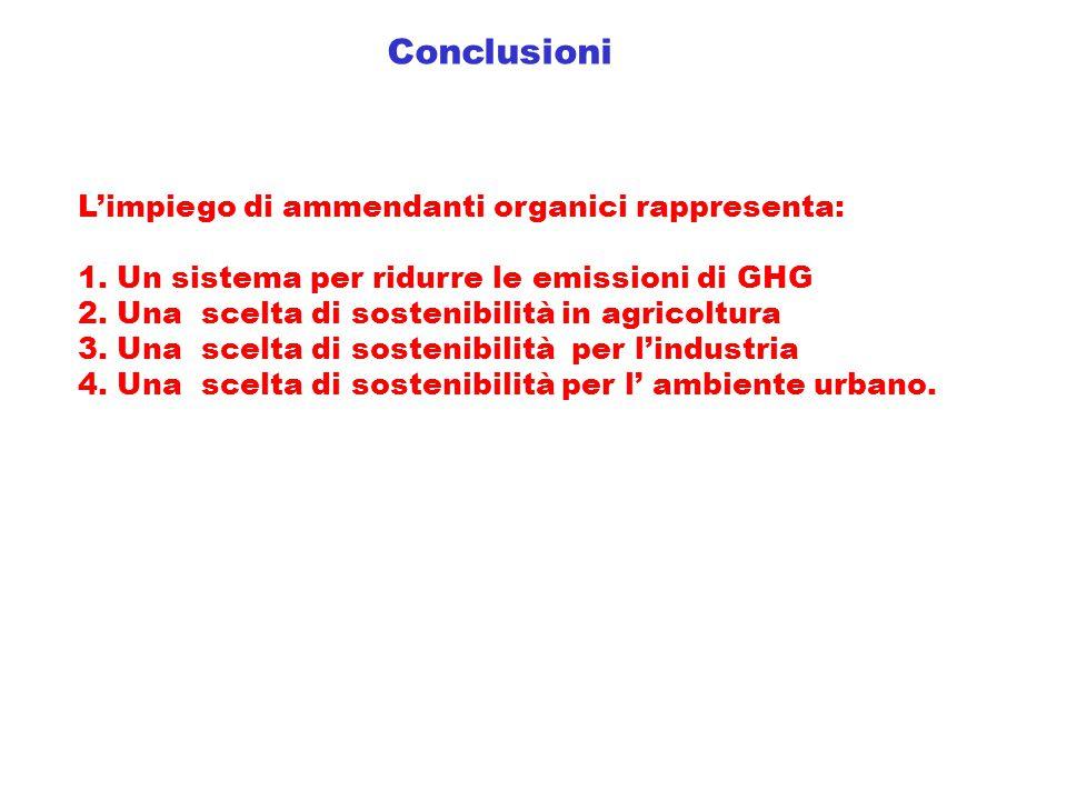 L'impiego di ammendanti organici rappresenta: 1. Un sistema per ridurre le emissioni di GHG 2. Una scelta di sostenibilità in agricoltura 3. Una scelt