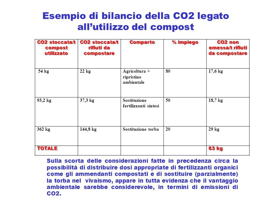 CO2 stoccata/t compost utilizzato CO2 stoccata/t rifiuti da compostare Comparto % impiego CO2 non emessa/t rifiuti da compostare 54 kg22 kgAgricoltura