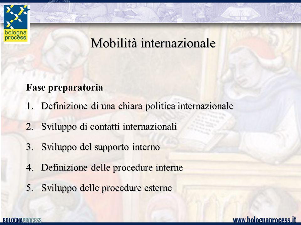 Mobilità internazionale Fase preparatoria 1.Definizione di una chiara politica internazionale 2.Sviluppo di contatti internazionali 3.Sviluppo del supporto interno 4.Definizione delle procedure interne 5.Sviluppo delle procedure esterne