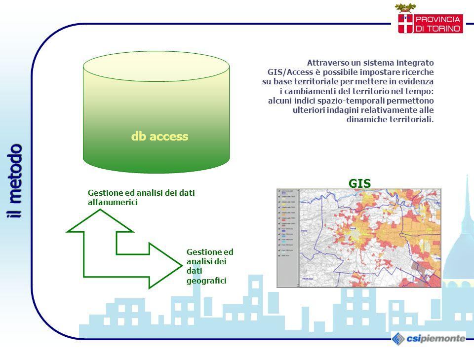 Attraverso un sistema integrato GIS/Access è possibile impostare ricerche su base territoriale per mettere in evidenza i cambiamenti del territorio ne