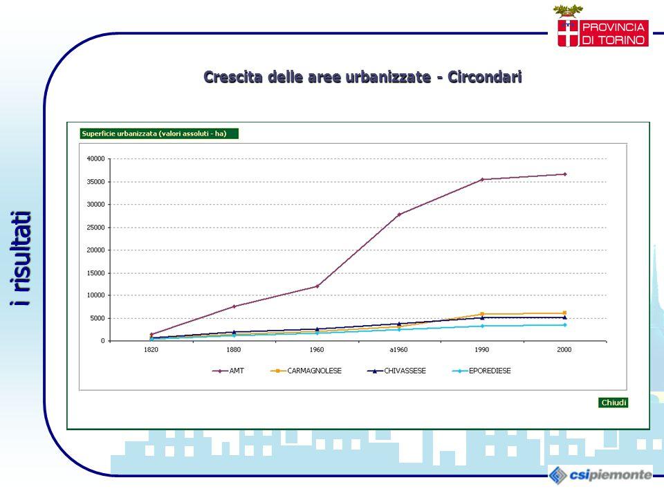 i risultati Crescita delle aree urbanizzate - Circondari