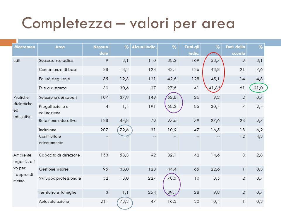 Completezza – valori per area MacroareaArea Nessun dato %Alcuni indic.% Tutti gli indic.