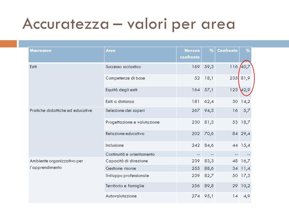 Accuratezza – valori per area MacroareaArea Nessun confronto %Confronto% EsitiSuccesso scolastico16959,311640,7 Competenze di base5218,123581,9 Equità degli esiti16457,112342,9 Esiti a distanza18162,43014,2 Pratiche didattiche ed educativeSelezione dei saperi26794,3165,7 Progettazione e valutazione23081,35318,7 Relazione educativa20270,68429,4 Inclusione24284,64415,4 Continuità e orientamento-- Ambiente organizzativo per l'apprendimento Capacità di direzione23983,34816,7 Gestione risorse25588,63411,4 Sviluppo professionale23982,75017,3 Territorio e famiglie25689,82910,2 Autovalutazione27495,1144,9
