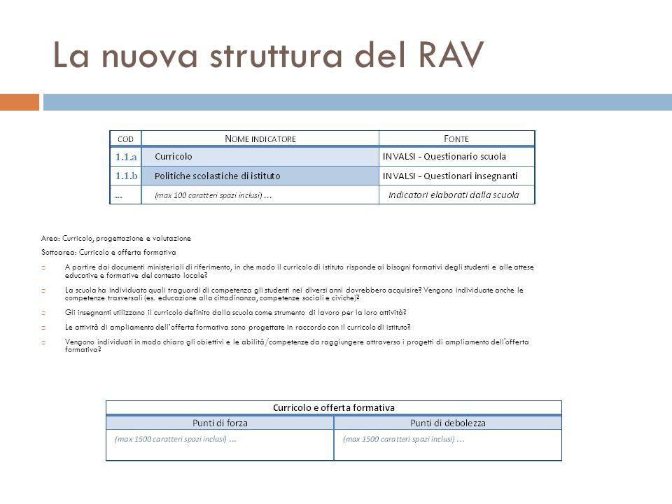 La nuova struttura del RAV Area: Curricolo, progettazione e valutazione Sottoarea: Curricolo e offerta formativa  A partire dai documenti ministeriali di riferimento, in che modo il curricolo di istituto risponde ai bisogni formativi degli studenti e alle attese educative e formative del contesto locale.
