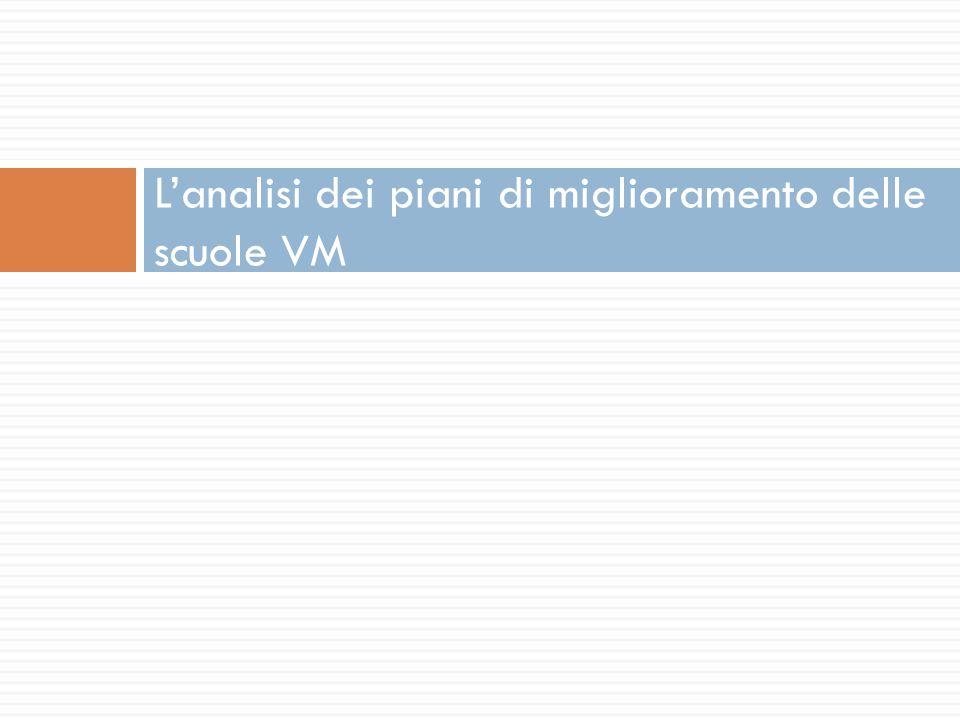 L'analisi dei piani di miglioramento delle scuole VM