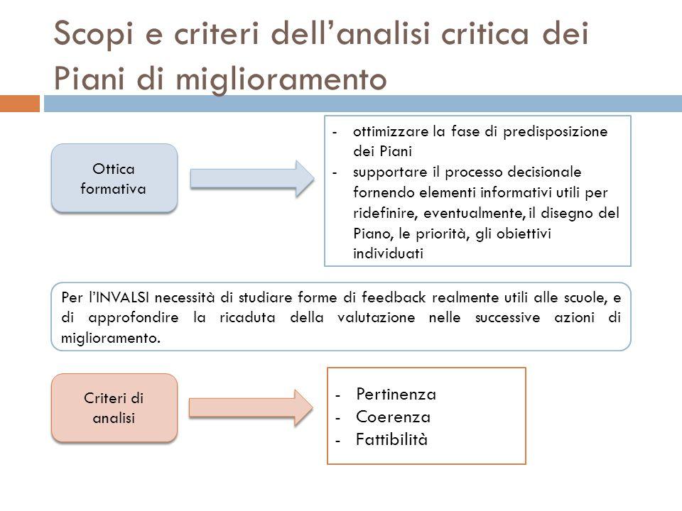 Scopi e criteri dell'analisi critica dei Piani di miglioramento Ottica formativa -ottimizzare la fase di predisposizione dei Piani -supportare il processo decisionale fornendo elementi informativi utili per ridefinire, eventualmente, il disegno del Piano, le priorità, gli obiettivi individuati Criteri di analisi -Pertinenza -Coerenza -Fattibilità Per l'INVALSI necessità di studiare forme di feedback realmente utili alle scuole, e di approfondire la ricaduta della valutazione nelle successive azioni di miglioramento.