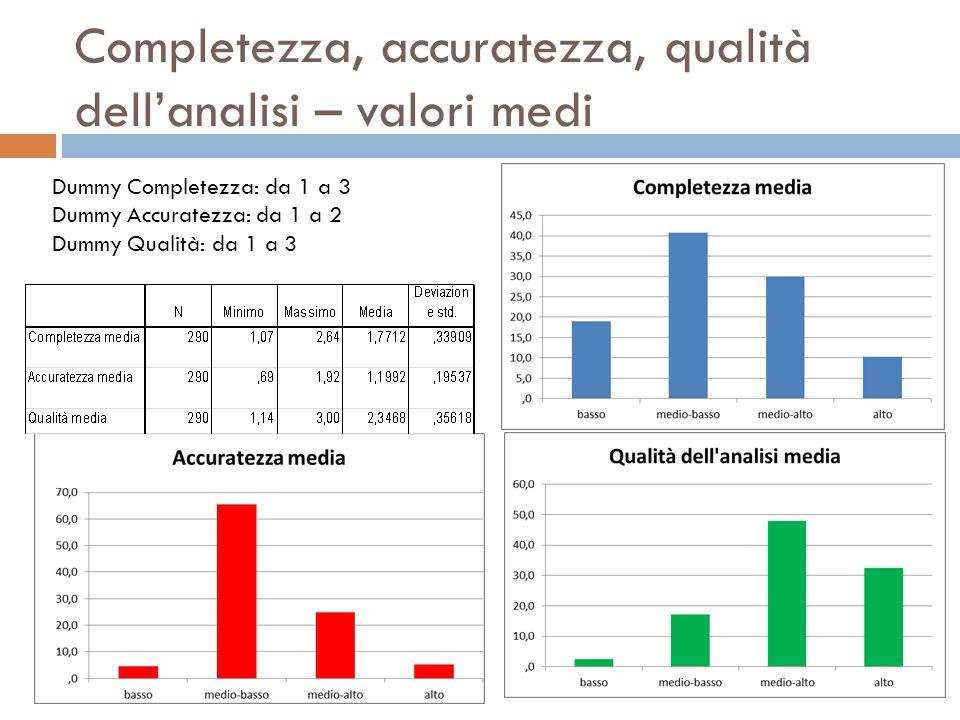 Completezza, accuratezza, qualità dell'analisi – valori medi Dummy Completezza: da 1 a 3 Dummy Accuratezza: da 1 a 2 Dummy Qualità: da 1 a 3