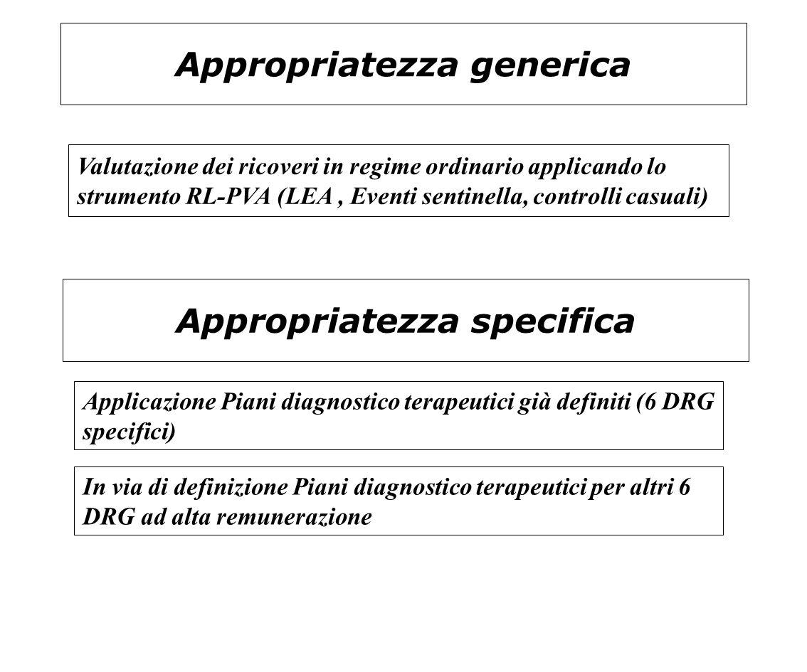 Appropriatezza generica Valutazione dei ricoveri in regime ordinario applicando lo strumento RL-PVA (LEA, Eventi sentinella, controlli casuali) Applic