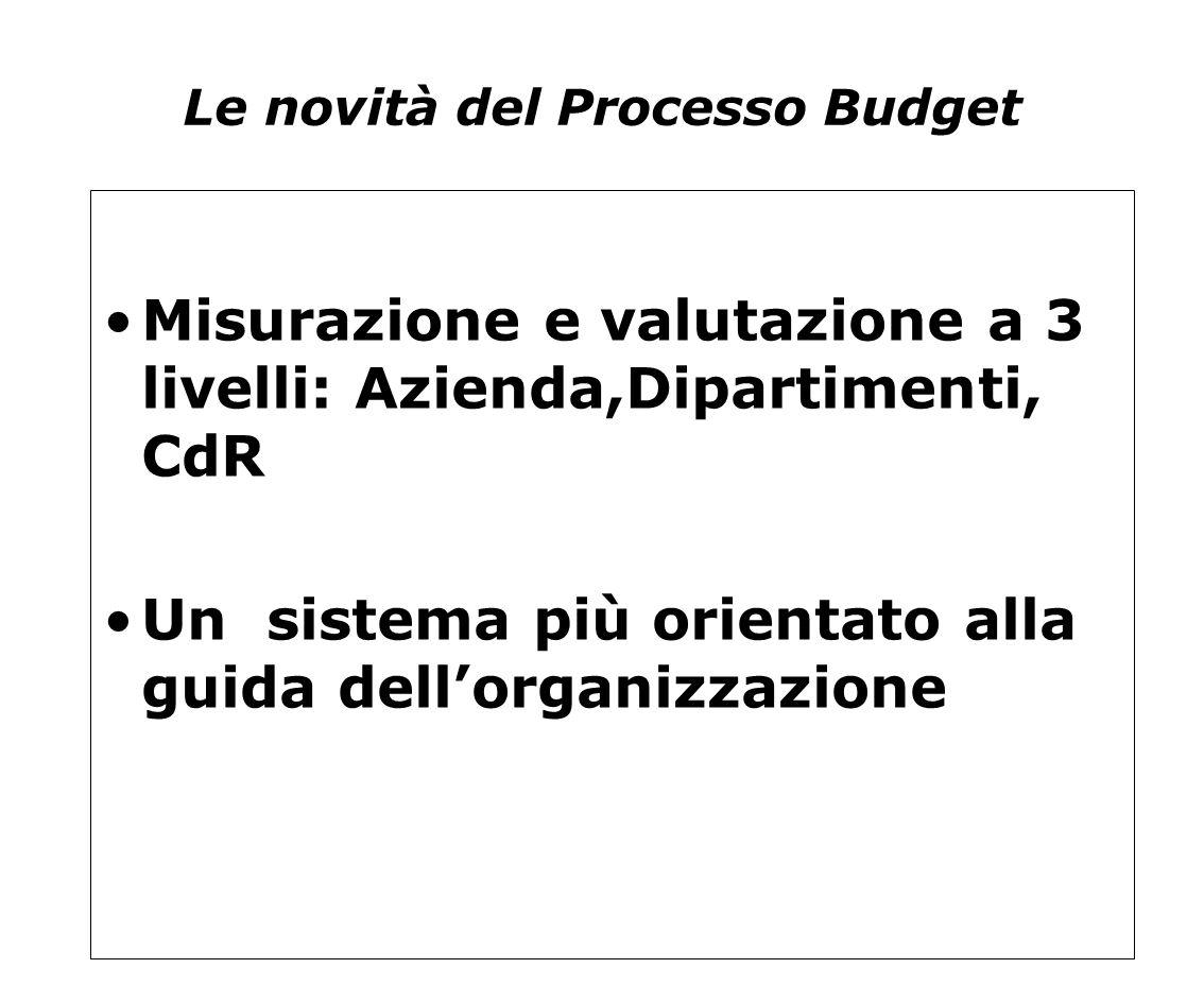 Le novità del Processo Budget Misurazione e valutazione a 3 livelli: Azienda,Dipartimenti, CdR Un sistema più orientato alla guida dell'organizzazione