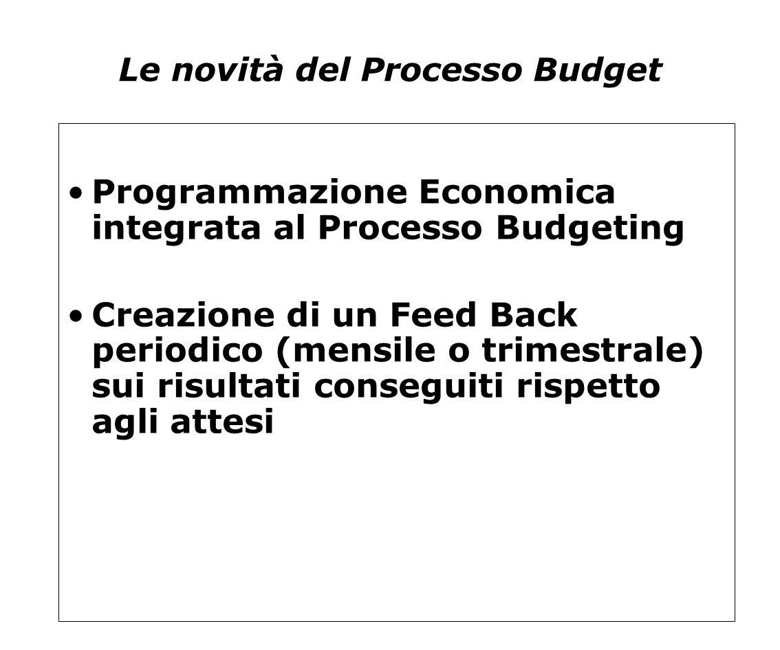 Le novità del Processo Budget Programmazione Economica integrata al Processo Budgeting Creazione di un Feed Back periodico (mensile o trimestrale) sui
