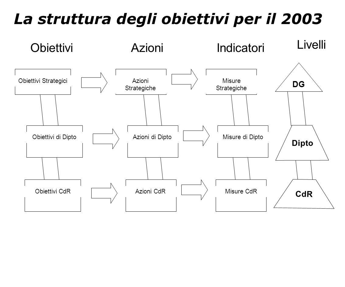 La struttura degli obiettivi per il 2003 Obiettivi StrategiciAzioni Strategiche Misure Strategiche Obiettivi di DiptoAzioni di DiptoMisure di Dipto Ob