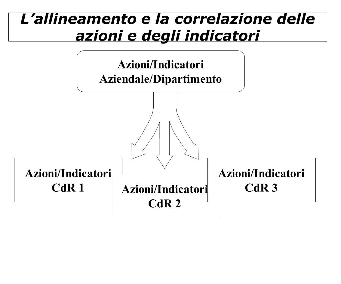 L'allineamento e la correlazione delle azioni e degli indicatori Azioni/Indicatori CdR 1 Azioni/Indicatori CdR 2 Azioni/Indicatori CdR 3 Azioni/Indica