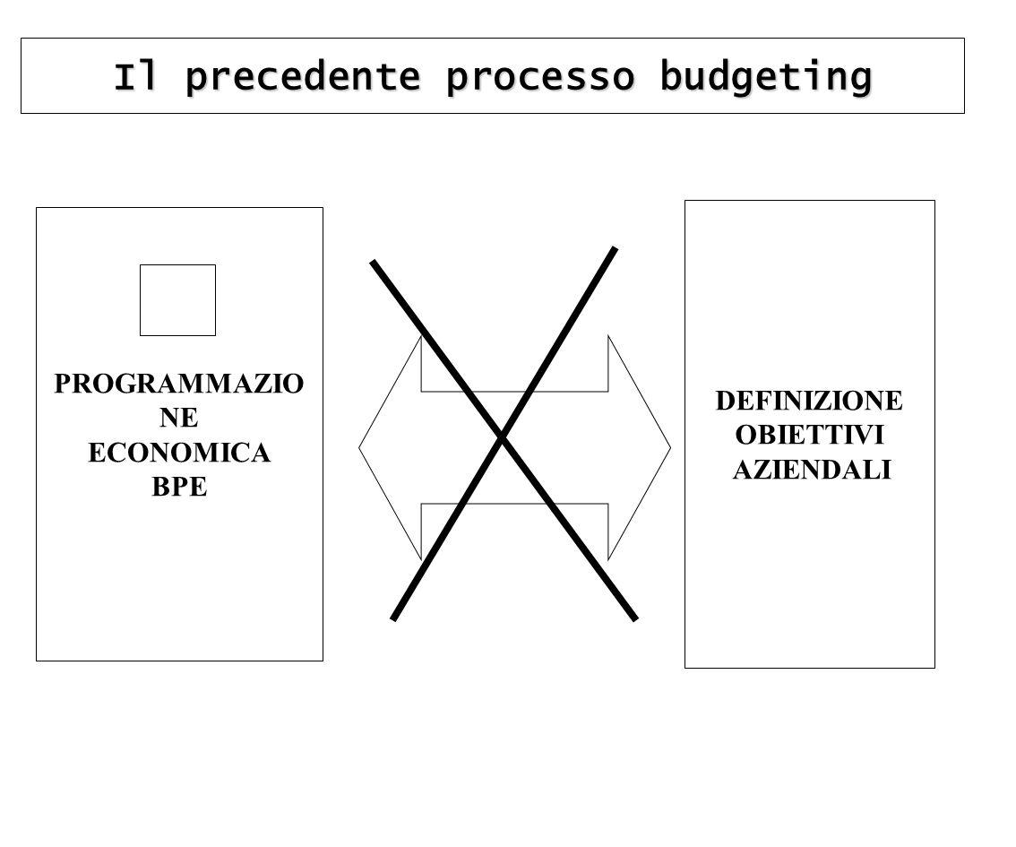 Il precedente processo budgeting DEFINIZIONE OBIETTIVI AZIENDALI PROGRAMMAZIO NE ECONOMICA BPE