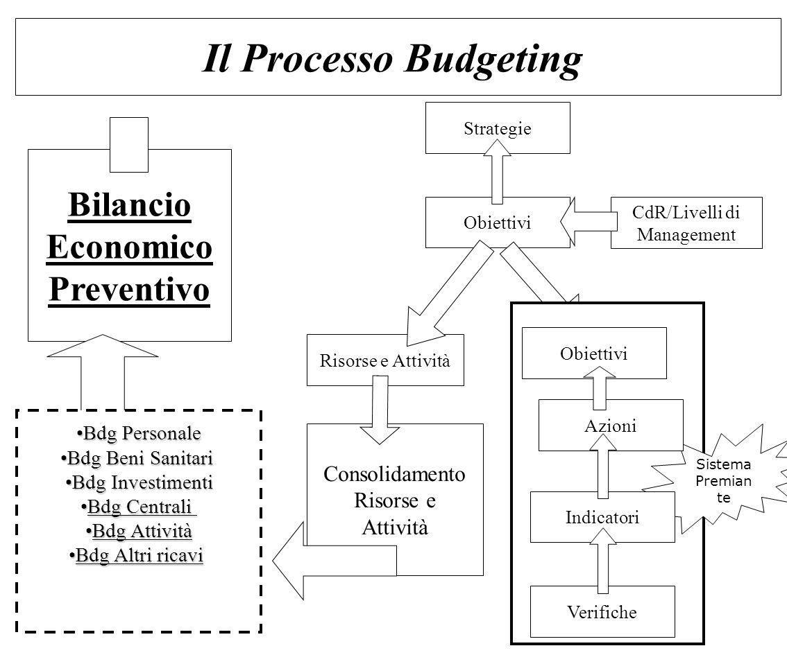 Il Processo Budgeting Strategie Obiettivi Consolidamento Risorse e Attività CdR/Livelli di Management Bdg PersonaleBdg Personale Bdg Beni SanitariBdg