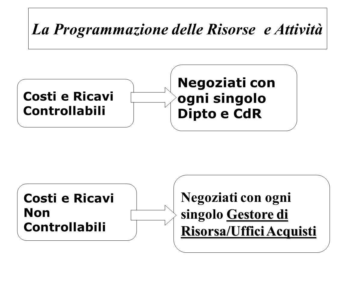 La Programmazione delle Risorse e Attività Costi e Ricavi Controllabili Costi e Ricavi Non Controllabili Negoziati con ogni singolo Dipto e CdR Gestor