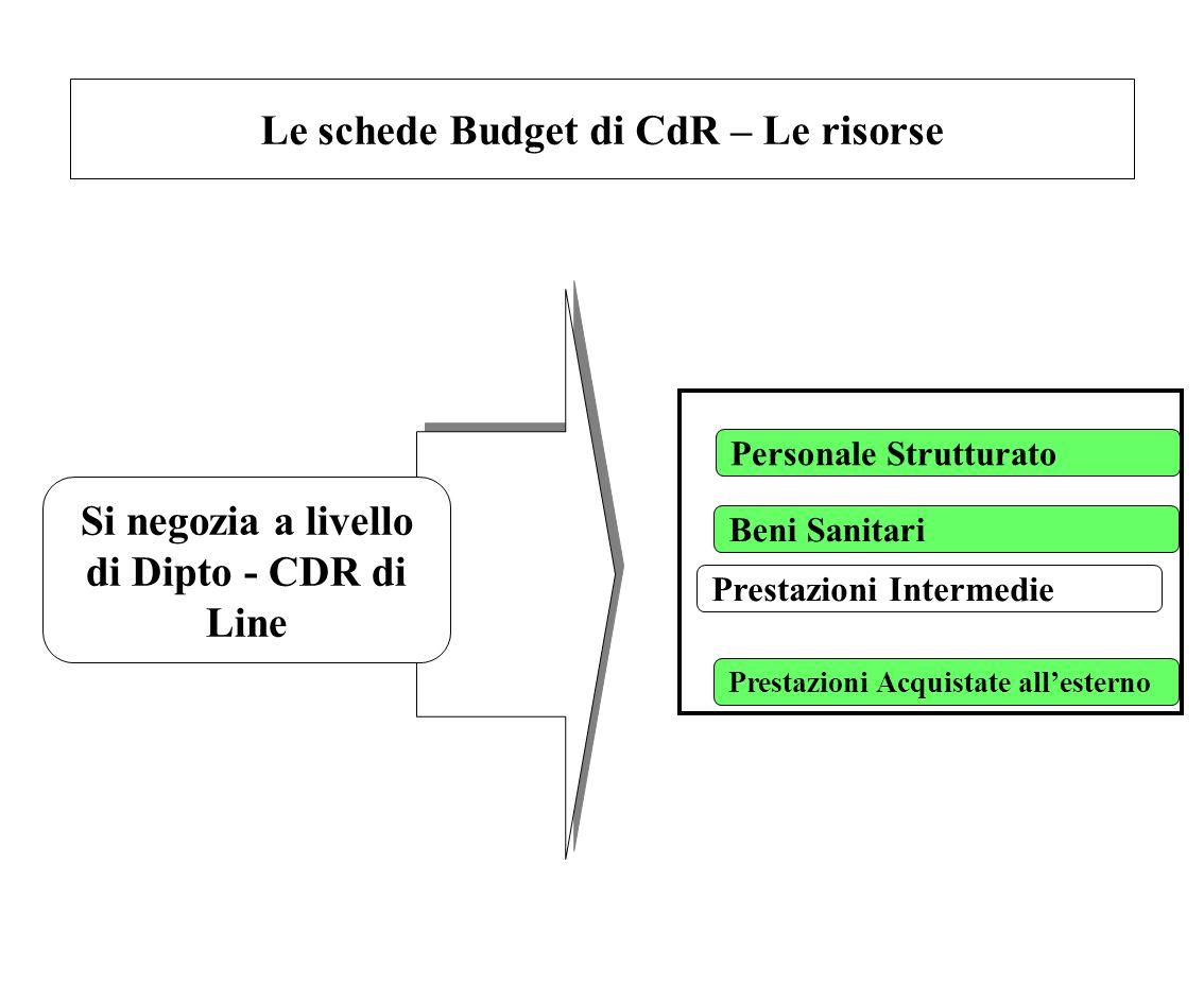 Le schede Budget di CdR – Le risorse Personale Strutturato Beni Sanitari Prestazioni Acquistate all'esterno Si negozia a livello di Dipto - CDR di Lin
