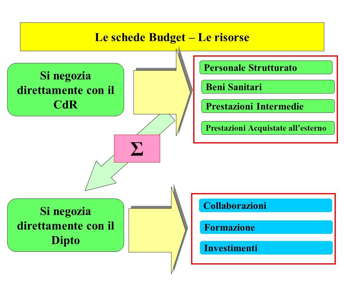 Le schede Budget – Le risorse Personale Strutturato Collaborazioni Beni Sanitari Prestazioni Acquistate all'esterno Formazione Investimenti Si negozia