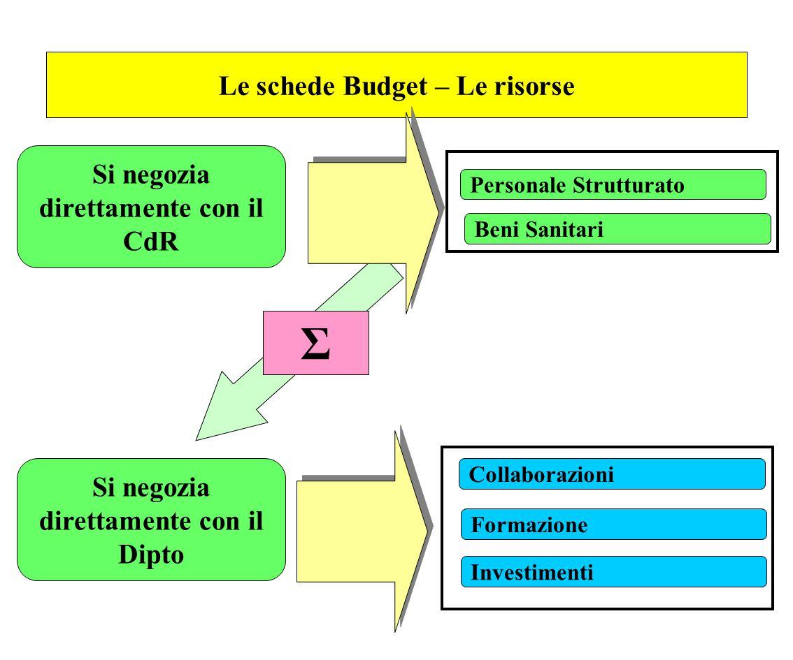 Le schede Budget – Le risorse Personale Strutturato Collaborazioni Beni Sanitari Formazione Investimenti Si negozia direttamente con il Dipto Σ Si neg