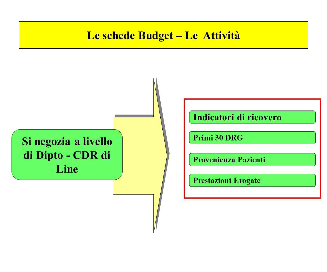 Le schede Budget – Le Attività Indicatori di ricovero Primi 30 DRG Si negozia a livello di Dipto - CDR di Line Prestazioni Erogate Provenienza Pazient