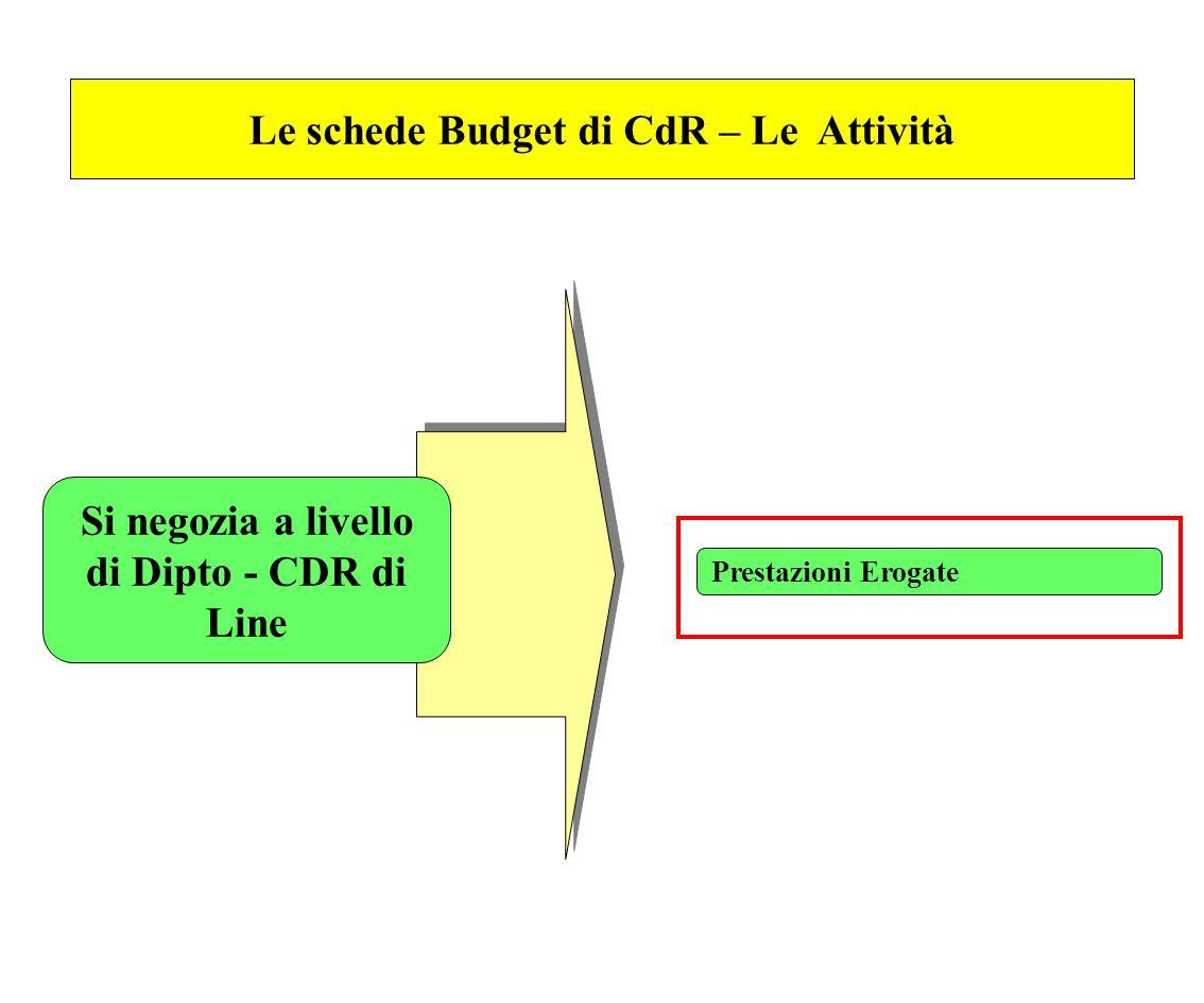 Le schede Budget di CdR – Le Attività Si negozia a livello di Dipto - CDR di Line Prestazioni Erogate