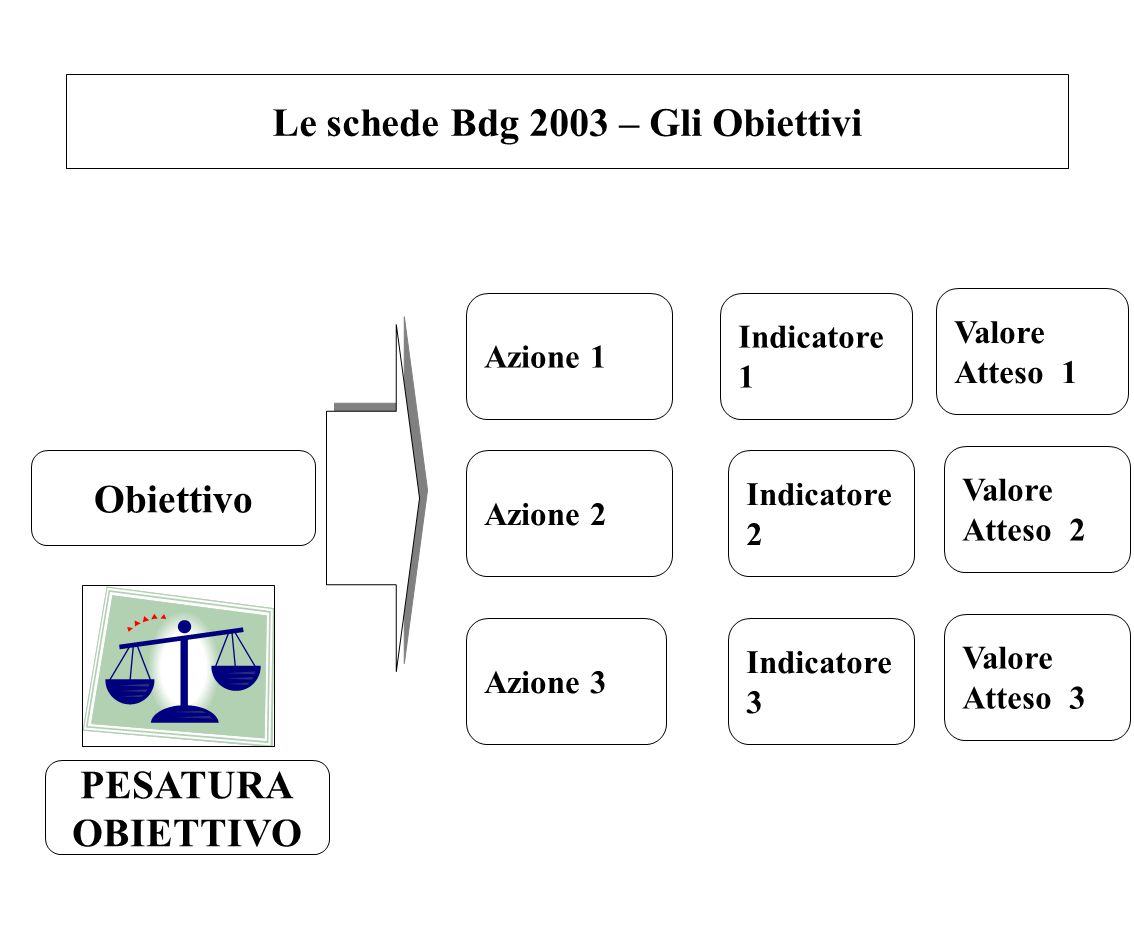 Le schede Bdg 2003 – Gli Obiettivi Obiettivo Azione 1 Azione 2 Azione 3 Indicatore 1 Indicatore 2 Indicatore 3 PESATURA OBIETTIVO Valore Atteso 1 Valo