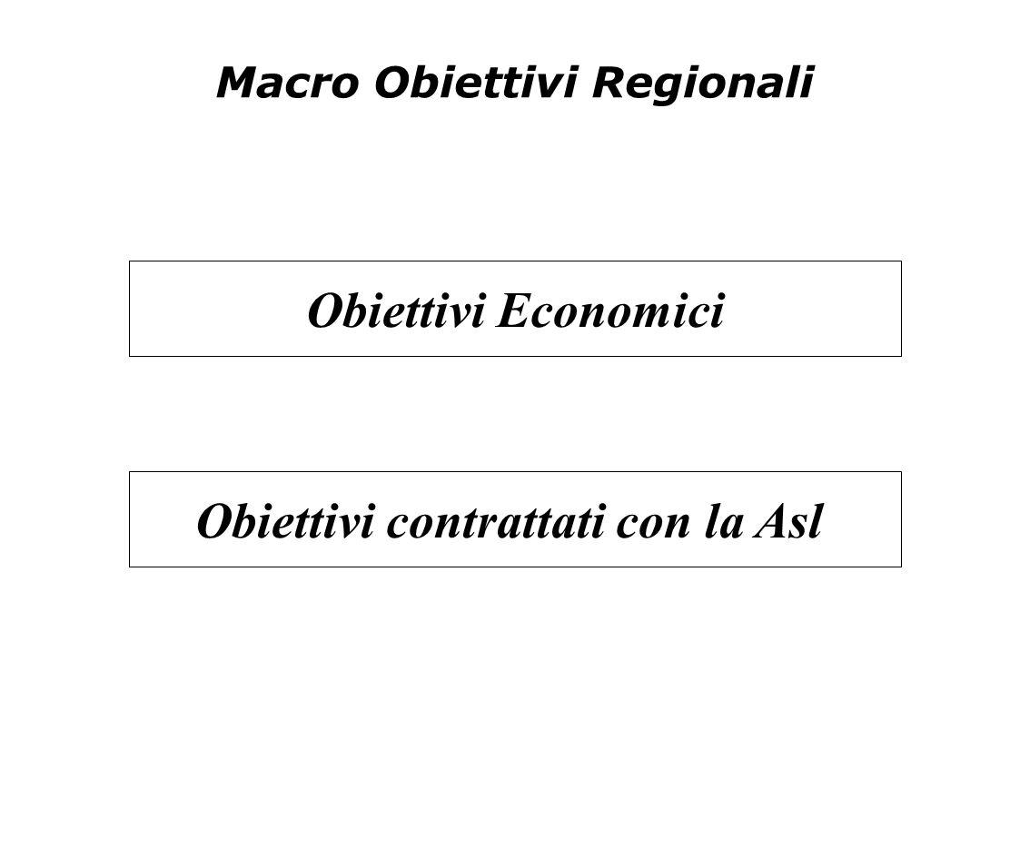 Macro Obiettivi Regionali Obiettivi Economici Obiettivi contrattati con la Asl
