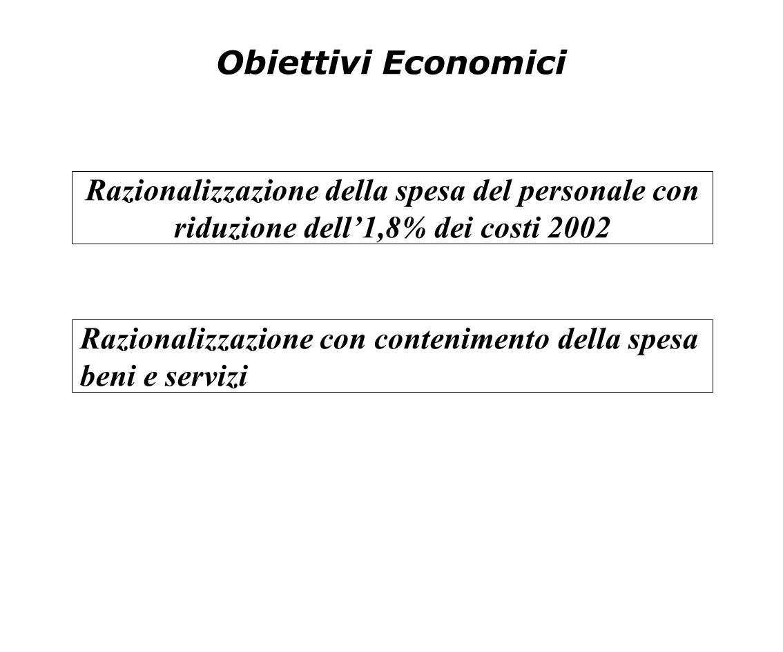 Obiettivi Economici Razionalizzazione della spesa del personale con riduzione dell'1,8% dei costi 2002 Razionalizzazione con contenimento della spesa