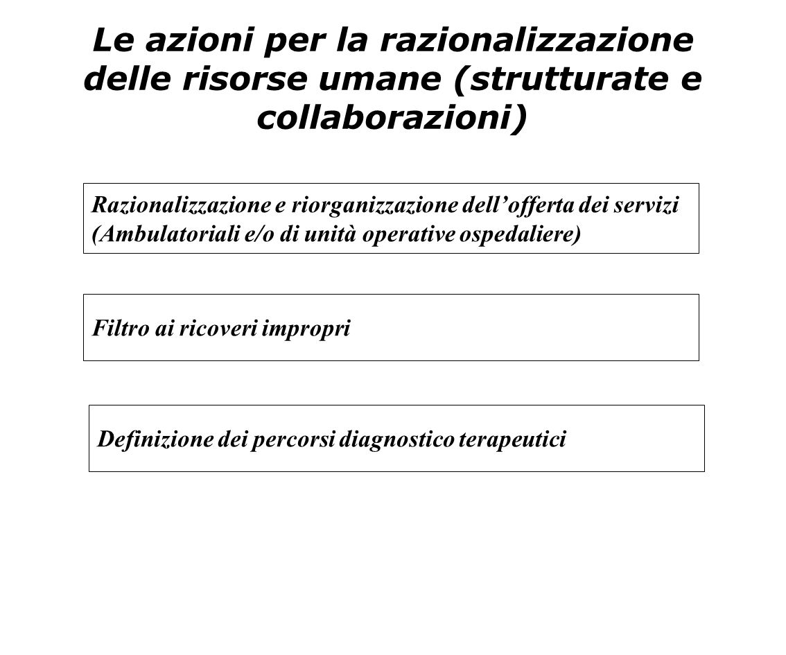 Le azioni per la razionalizzazione delle risorse umane (strutturate e collaborazioni) Razionalizzazione e riorganizzazione dell'offerta dei servizi (A