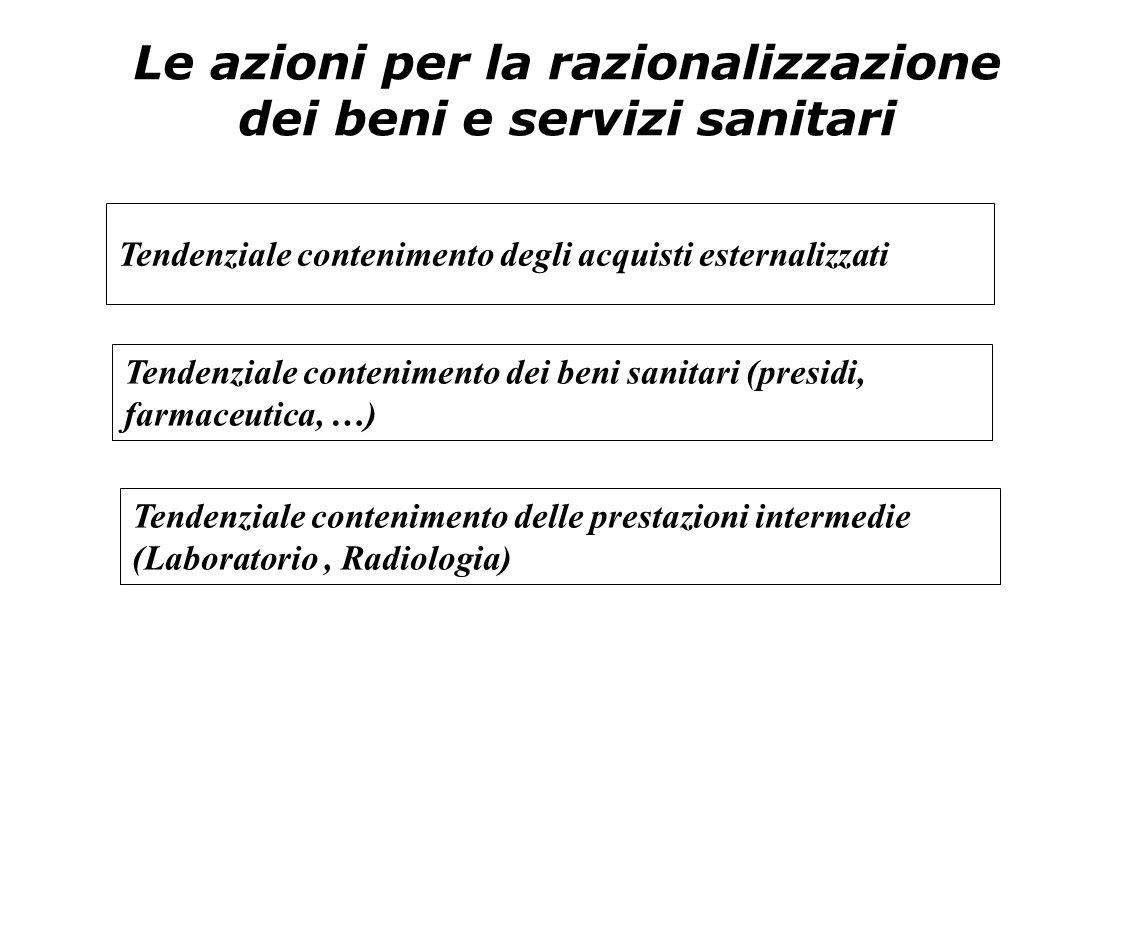 Le azioni per la razionalizzazione dei beni e servizi sanitari Tendenziale contenimento degli acquisti esternalizzati Tendenziale contenimento dei ben