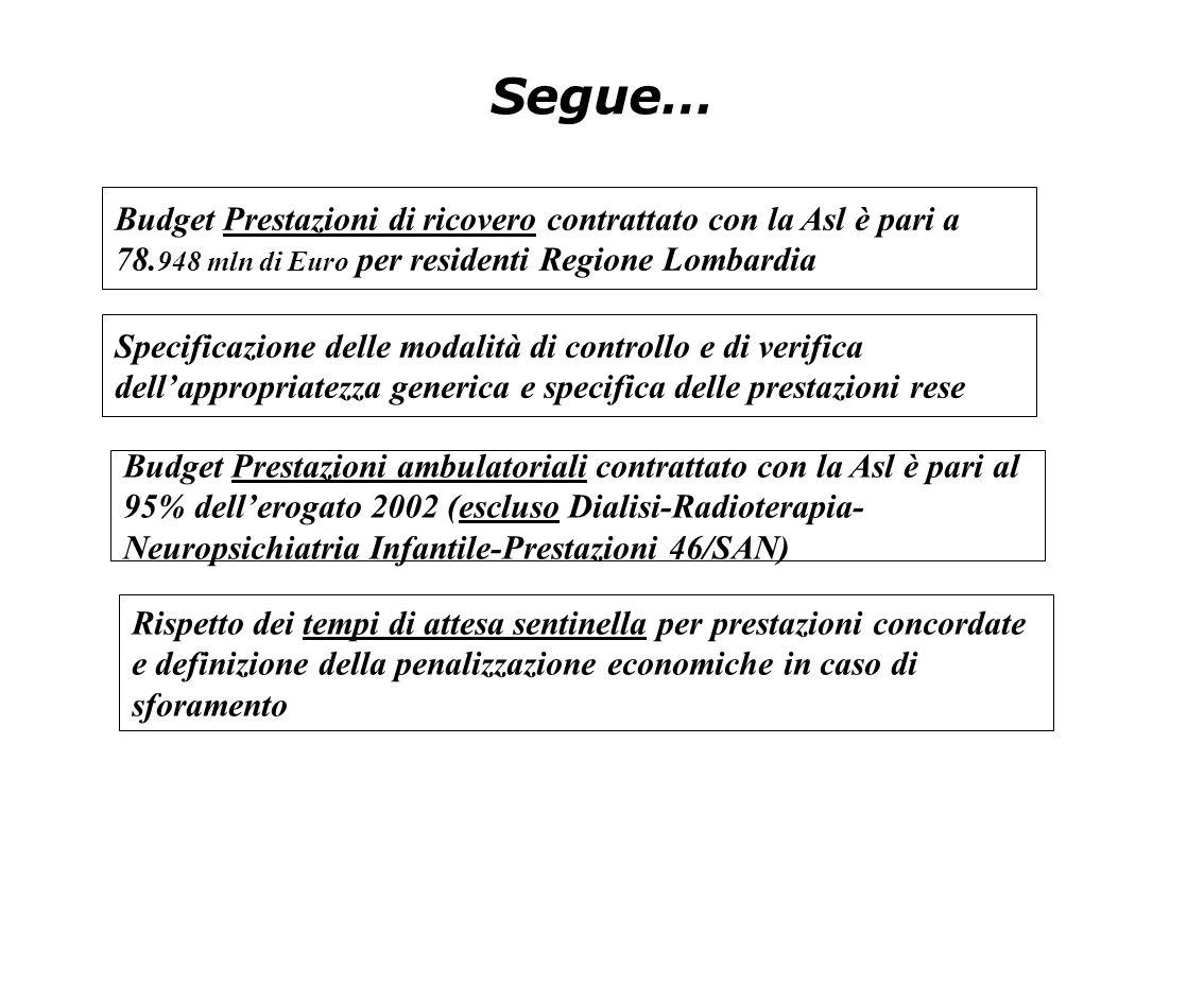 Segue… Budget Prestazioni ambulatoriali contrattato con la Asl è pari al 95% dell'erogato 2002 (escluso Dialisi-Radioterapia- Neuropsichiatria Infanti