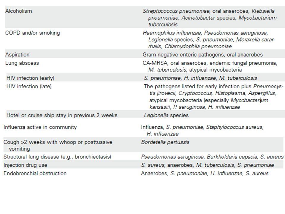 Fattori che aumentano il rischio di infezione da Enterobatteriaceae Residenza in strutture comunitarie Patologie cardio-polmonari Recenti terapie antibiotiche Comorbidità