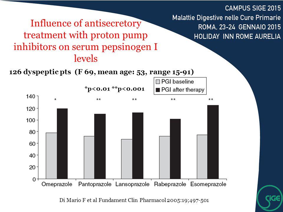 Influence of antisecretory treatment with proton pump inhibitors on serum pepsinogen I levels *p<0.01 **p<0.001 126 dyspeptic pts (F 69, mean age: 53,