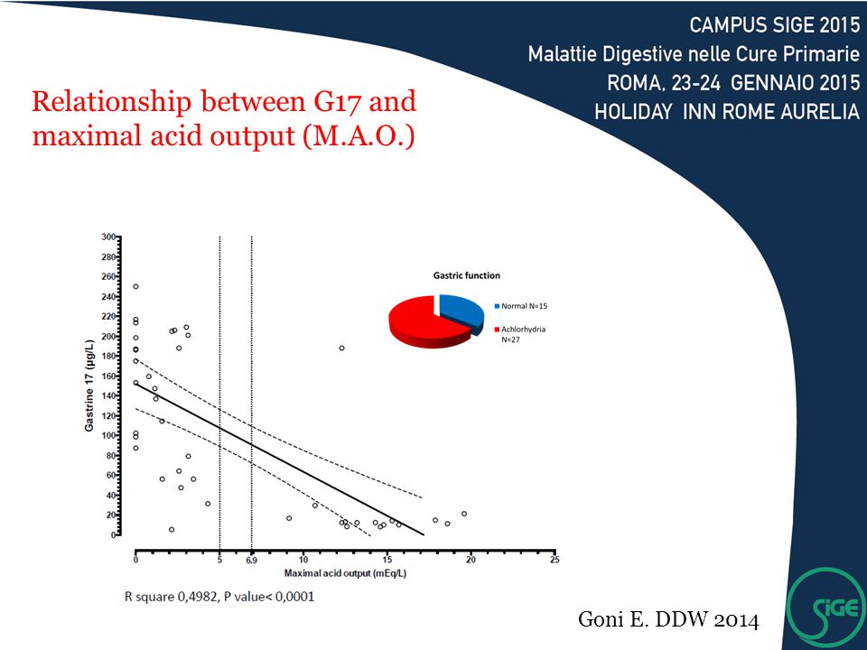 Relationship between G17 and maximal acid output (M.A.O.) Goni E. DDW 2014