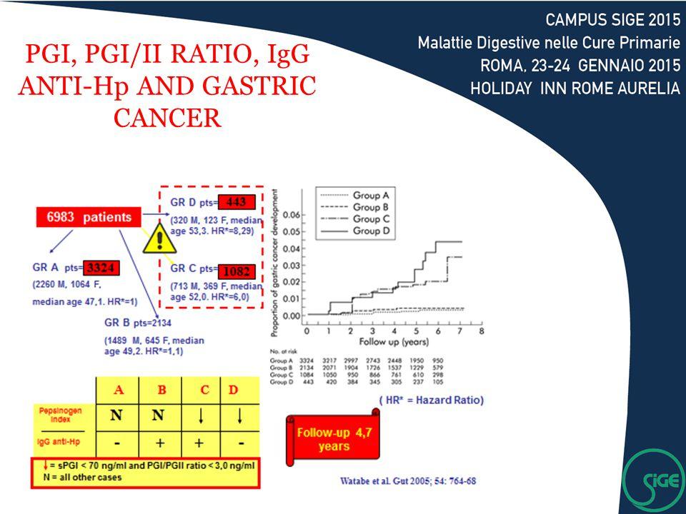 PGI, PGI/II RATIO, IgG ANTI-Hp AND GASTRIC CANCER