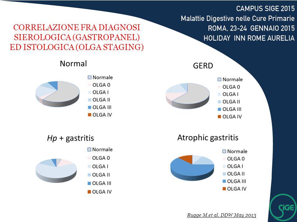 Rugge M.et al. DDW May 2013 CORRELAZIONE FRA DIAGNOSI SIEROLOGICA (GASTROPANEL) ED ISTOLOGICA (OLGA STAGING)