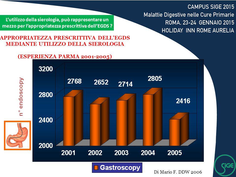 n° endoscopy APPROPRIATEZZA PRESCRITTIVA DELL'EGDS MEDIANTE UTILIZZO DELLA SIEROLOGIA (ESPERIENZA PARMA 2001-2005) Di Mario F. DDW 2006