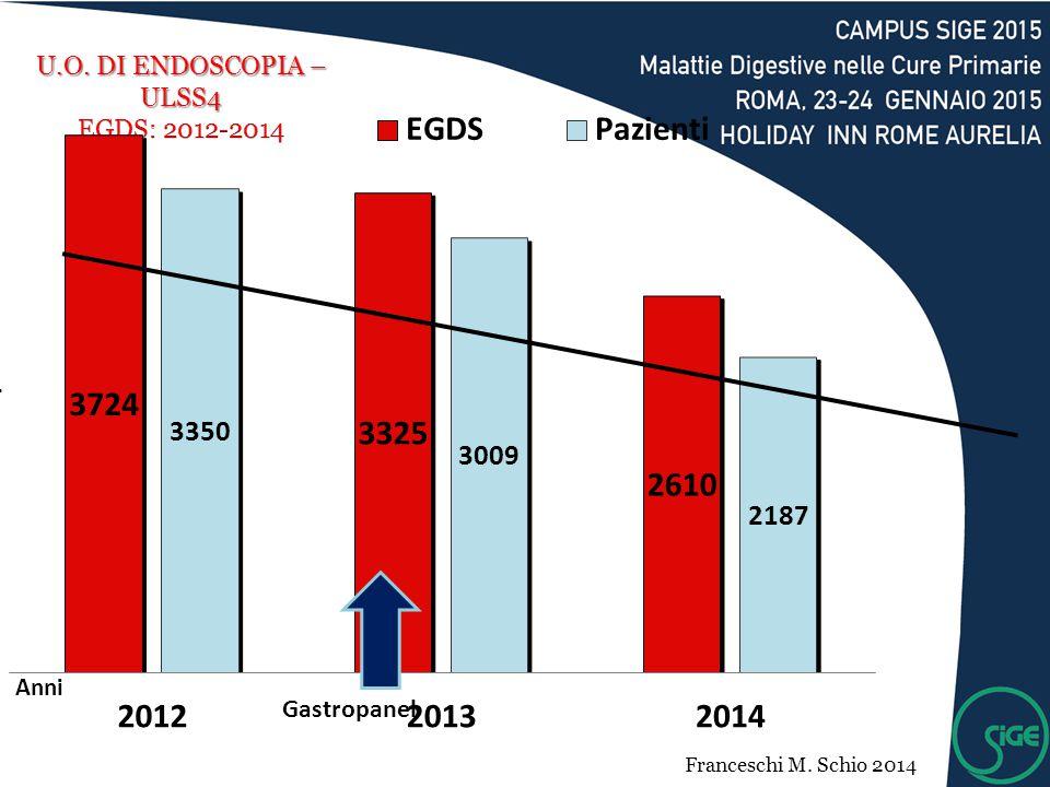 Gastropanel Franceschi M. Schio 2014