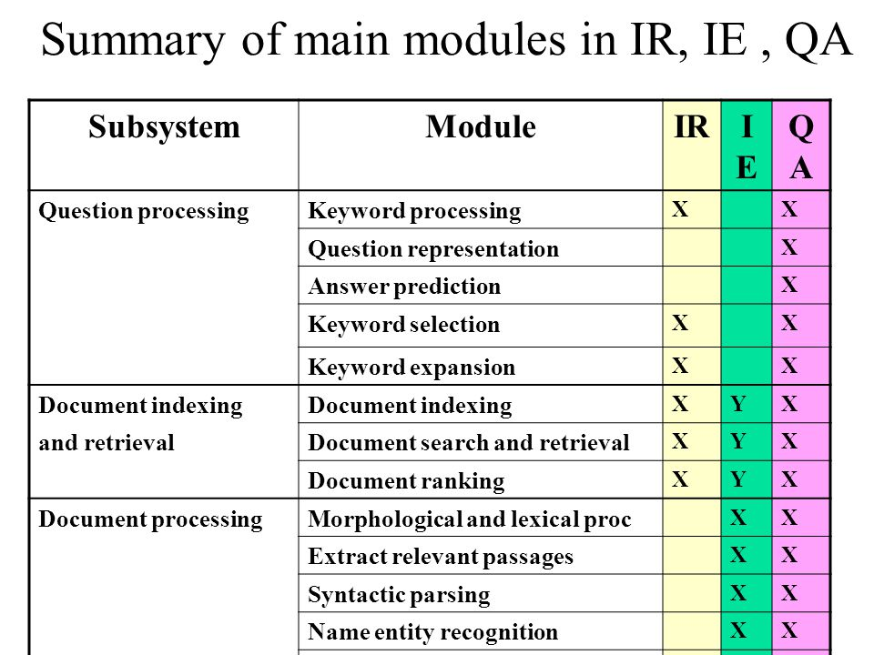 Summary of main modules in IR, IE, QA SubsystemModuleIRIEIE QAQA Question processingKeyword processing XX Question representation X Answer prediction X Keyword selection XX Keyword expansion XX Document indexing XYX and retrievalDocument search and retrieval XYX Document ranking XYX Document processingMorphological and lexical proc XX Extract relevant passages XX Syntactic parsing XX Name entity recognition XX Coreference XY Discourse processing XX Semantic analysis X