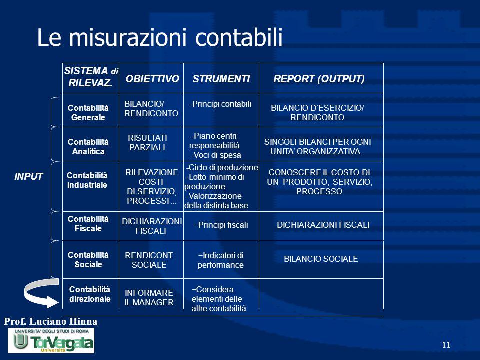 Prof. Luciano Hinna 11 INPUT SISTEMA di RILEVAZ. OBIETTIVO STRUMENTI REPORT (OUTPUT) Contabilità Generale Contabilità Analitica Contabilità Industrial