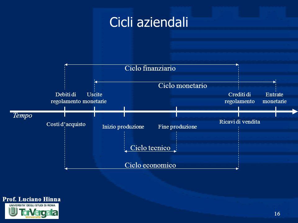 Prof. Luciano Hinna 16 Cicli aziendali Ciclo tecnico Ciclo monetario Inizio produzioneFine produzione Uscite monetarie Entrate monetarie Ciclo finanzi