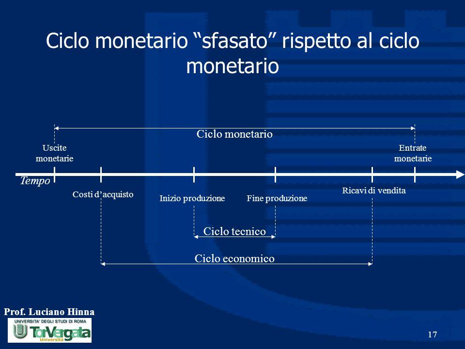 """Prof. Luciano Hinna 17 Ciclo monetario """"sfasato"""" rispetto al ciclo monetario Ciclo tecnico Ciclo monetario Inizio produzioneFine produzione Uscite mon"""