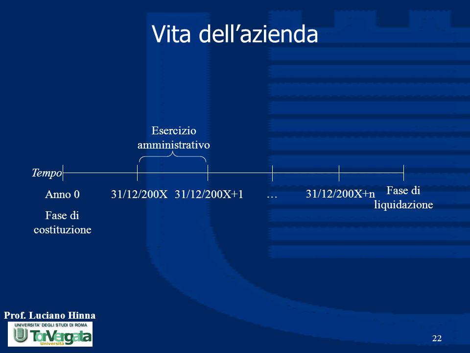 Prof. Luciano Hinna 22 Anno 0 Fase di costituzione Fase di liquidazione Vita dell'azienda 31/12/200X31/12/200X+1 31/12/200X+n… Esercizio amministrativ