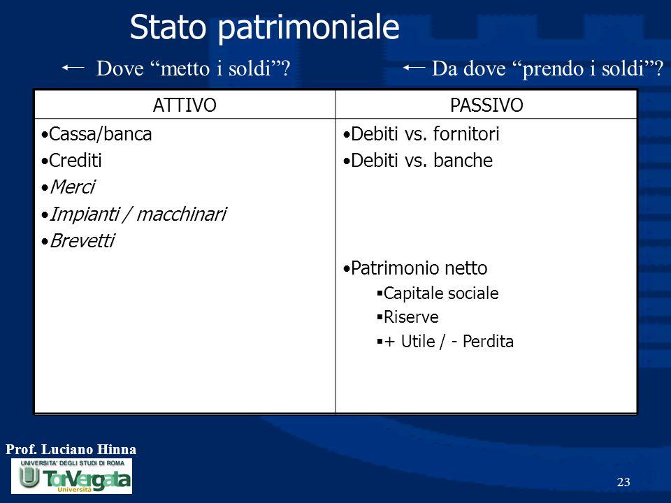 Prof. Luciano Hinna 23 Stato patrimoniale ATTIVOPASSIVO Cassa/banca Crediti Merci Impianti / macchinari Brevetti Debiti vs. fornitori Debiti vs. banch